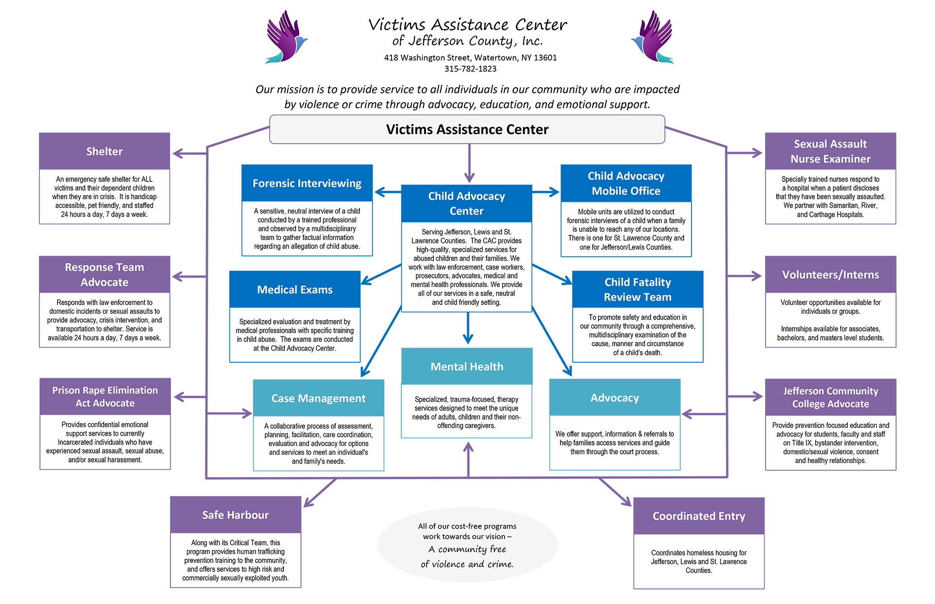 Agency Services Chart